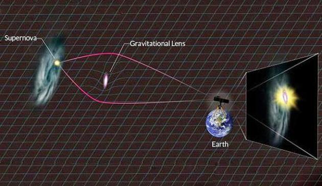 Semana -1418 - 1 Lente gravitacional